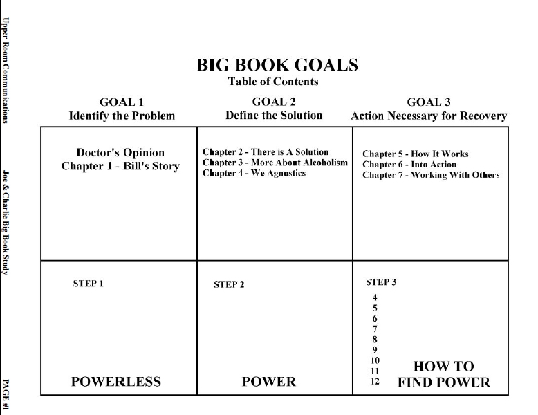 4th step guide - fourth step inventory - Big Book Study ...